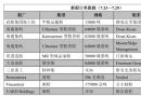 新船订单跟踪(7.23―7.29)