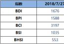 BDI指数周五跌32点至1676点