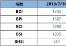BDI指数周一升27点至1703点