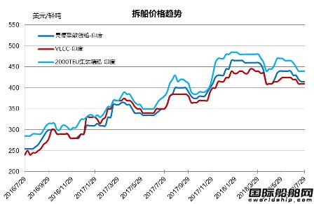 废钢船市场(7.21-7.27)