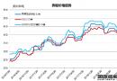 废钢船市场统计(7.21-7.27)