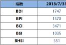 BDI指数周二升44点至1747点