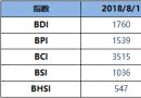 BDI指数周三升13点至1760点