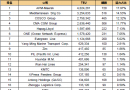 最新20大班轮公司排名出炉(2018.8.1)