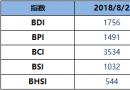 BDI指数周四跌4点至1756点