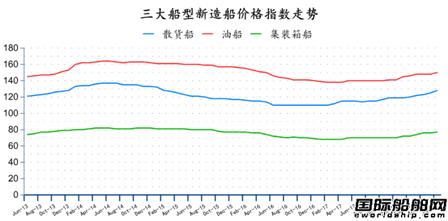 中国船厂成未来新造船价格最大变数