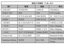 新船订单跟踪(7.30―8.5)