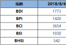 BDI指数周一持平为1773点