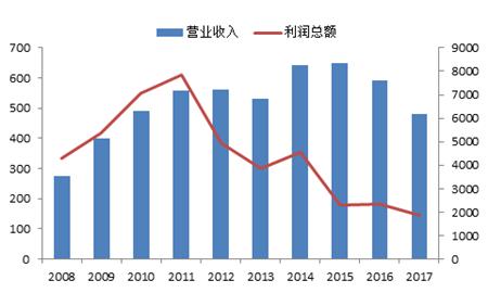 船市进入复苏周期预计持续到2022年?_中国船舶网_www.chinaship.cn