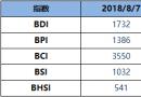 BDI指数周二降41点至1732点