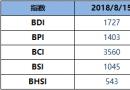 BDI指数周三升2点至1727点