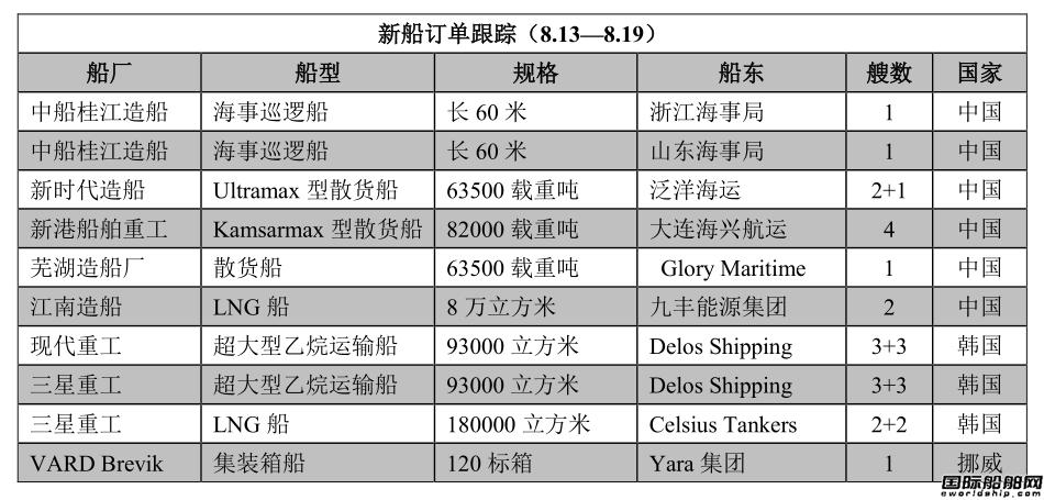 新船订单跟踪(8.13—8.19)