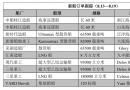 新船订单跟踪(8.13―8.19)