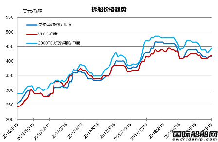 废钢船市场(8.11-8.17)