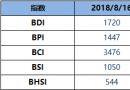 BDI指数周四下跌7点至1720点