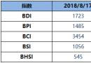 BDI指数周五升3点至1723点