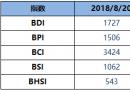 BDI指数周一增4点至1727点