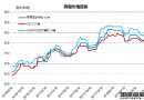 废钢船市场统计(8.11-8.17)