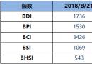 BDI指数周二升9点至1736点
