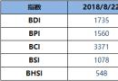 BDI指数周三降1点至1735点