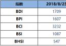 BDI指数周四下跌26点至1709点