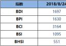 BDI指数周五降12点至1697点