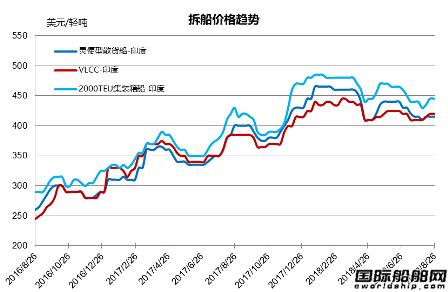 废钢船市场统计(8.18-8.24)