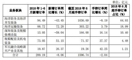中国重工上半年净利大幅增长52%