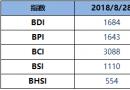 BDI指数周二降13点致1684点