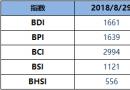BDI指数周三降23点至1661点
