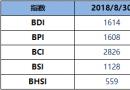 BDI指数周四减少47点至1614点