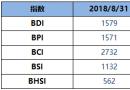 BDI指数周五降35点至1579点