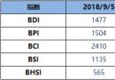 BDI指数周三降36点至1477点