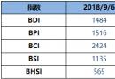 BDI指数周四止跌升7点至1484点