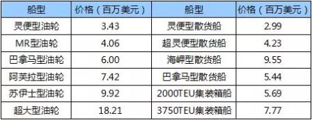 国际船舶交易市场月度报告(2018.8)