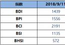 BDI指数周二减43点至1439点