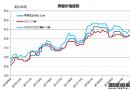 废钢船市场(8.25-9.7)