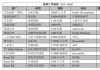 新船订单跟踪(9.3—9.16)