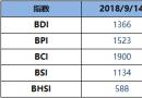 BDI指数周五减16点至1366点