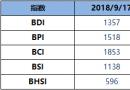 BDI指数周一降9点至1357点
