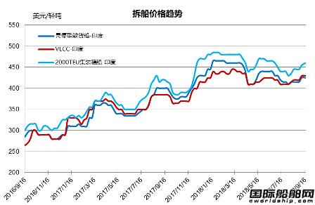 废钢船市场统计(9.8-9.14)