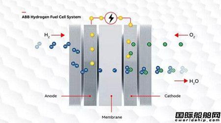 ABB:抓住燃料电池热潮