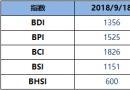 BDI指数周二降1点至1356点