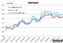 废钢船市场(9.8-9.14)