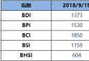 BDI指数周三升17点至1373点