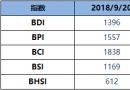 BDI指数周四升23点至1396点