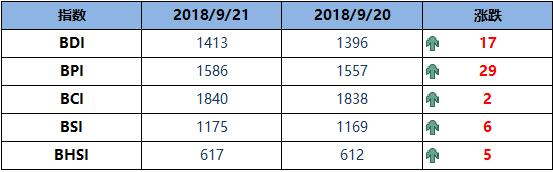 BDI指数周五增17点至1413点