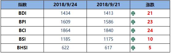 BDI指数周一升21点至1434点