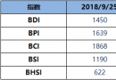 BDI博彩送体验金的平台周二升16点至1450点