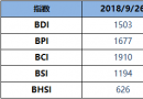 BDI博彩送体验金的平台周三升53点至1503点